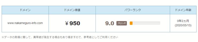 中目黒情報サイト SEO ドメインパワー