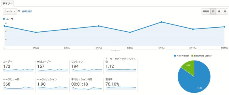 中目黒情報サイト ブログ運営報告 毎日更新ストップ
